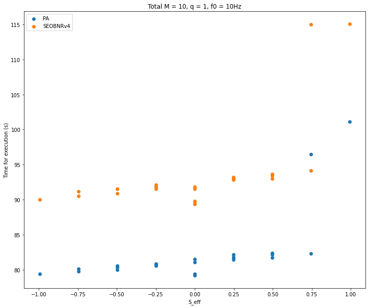 plots/PA_vs_SEOBNRv4_q1.png