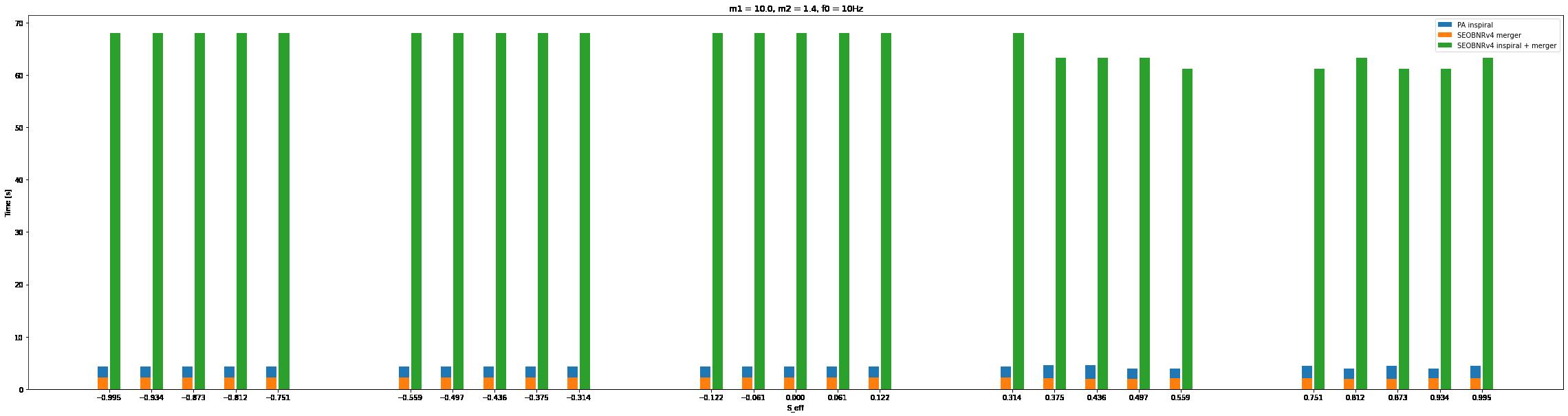 plots/m1_10_bar_plot.png