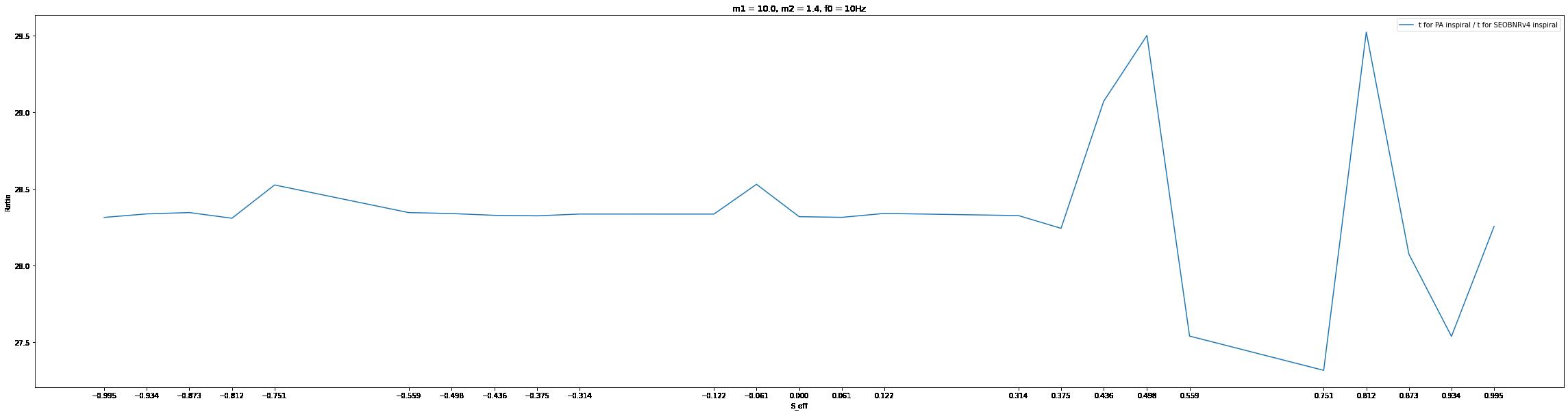 plots/m1_10_ratio_plot.png