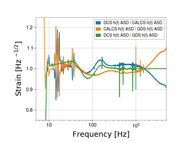 gstlal-calibration/tests/H1DCS_C01_1237831461_filter_tests/H1/H1_1239036564_1239039340_ASD_residual.png
