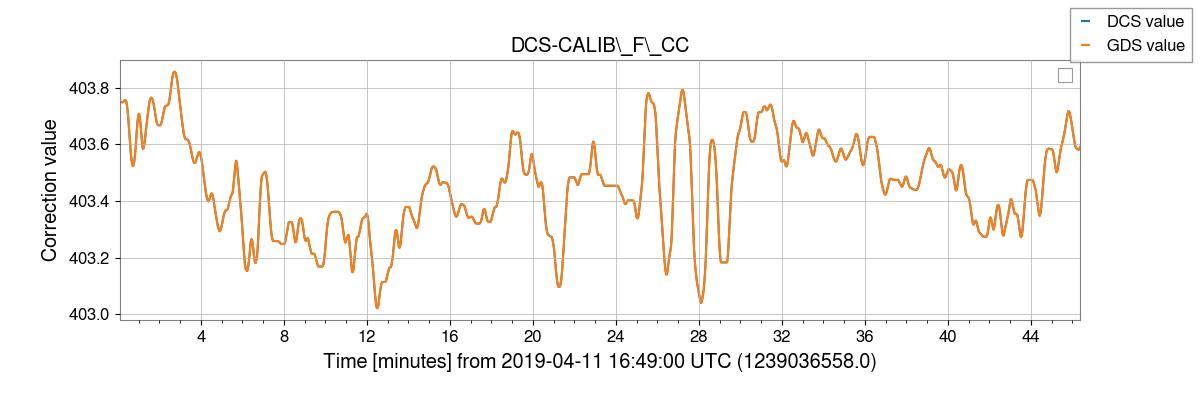 gstlal-calibration/tests/H1DCS_C01_1237831461_filter_tests/H1/H1_1239036564_1239039340_plot_DCS-CALIB_F_CC.png