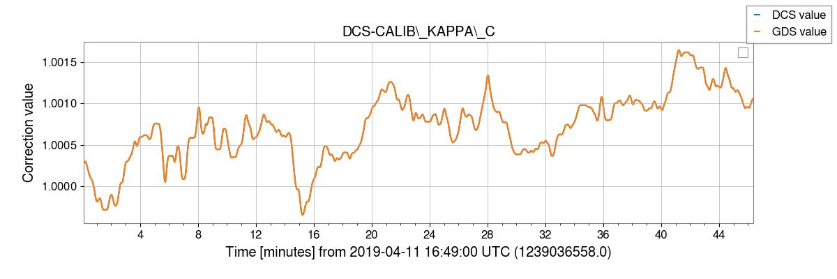 gstlal-calibration/tests/H1DCS_C01_1237831461_filter_tests/H1/H1_1239036564_1239039340_plot_DCS-CALIB_KAPPA_C.png