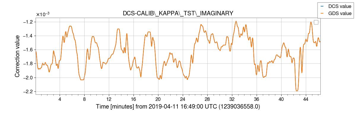 gstlal-calibration/tests/H1DCS_C01_1237831461_filter_tests/H1/H1_1239036564_1239039340_plot_DCS-CALIB_KAPPA_TST_IMAGINARY.png