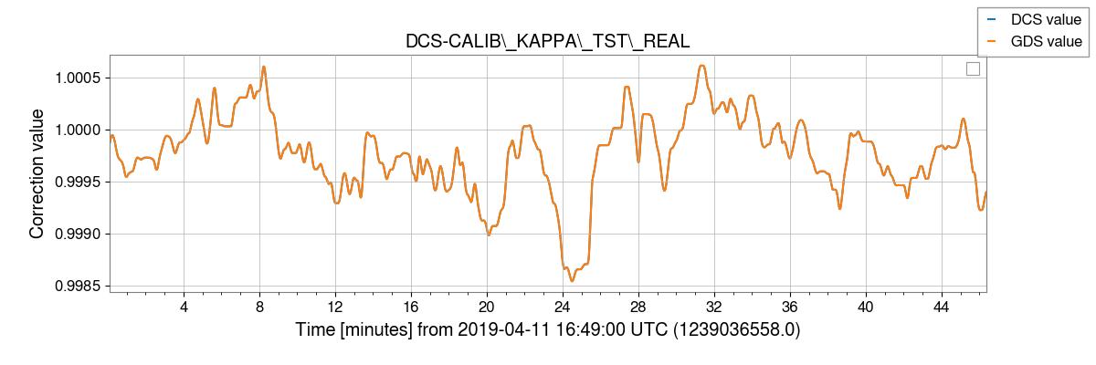 gstlal-calibration/tests/H1DCS_C01_1237831461_filter_tests/H1/H1_1239036564_1239039340_plot_DCS-CALIB_KAPPA_TST_REAL.png