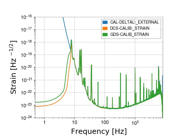gstlal-calibration/tests/H1DCS_C01_1237831461_filter_tests/H1/H1_1239036564_1239039340_spectrum_comparison.png