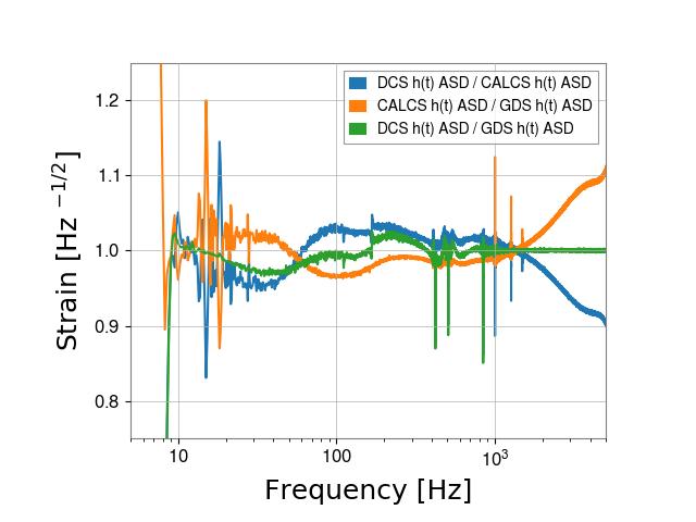 gstlal-calibration/tests/H1DCS_C01_1239472998_filter_tests/H1/H1_1239720596_1239723372_ASD_residual.png