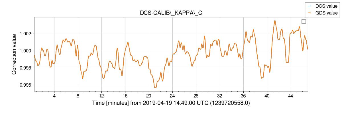 gstlal-calibration/tests/H1DCS_C01_1239472998_filter_tests/H1/H1_1239720596_1239723372_plot_DCS-CALIB_KAPPA_C.png
