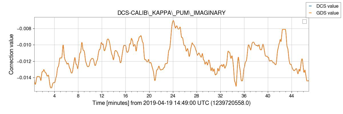 gstlal-calibration/tests/H1DCS_C01_1239472998_filter_tests/H1/H1_1239720596_1239723372_plot_DCS-CALIB_KAPPA_PUM_IMAGINARY.png