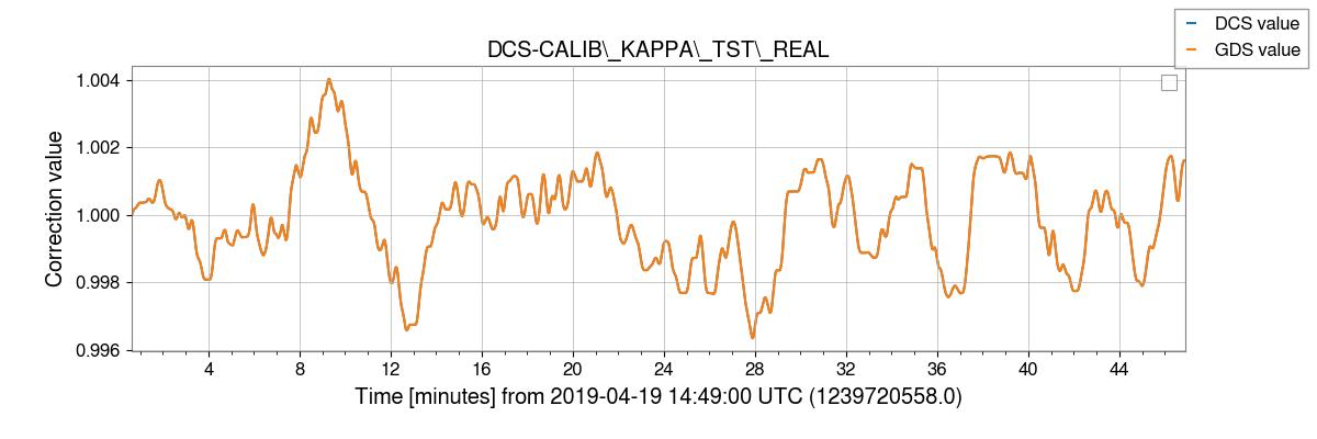 gstlal-calibration/tests/H1DCS_C01_1239472998_filter_tests/H1/H1_1239720596_1239723372_plot_DCS-CALIB_KAPPA_TST_REAL.png
