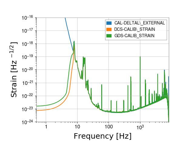 gstlal-calibration/tests/H1DCS_C01_1239472998_filter_tests/H1/H1_1239720596_1239723372_spectrum_comparison.png