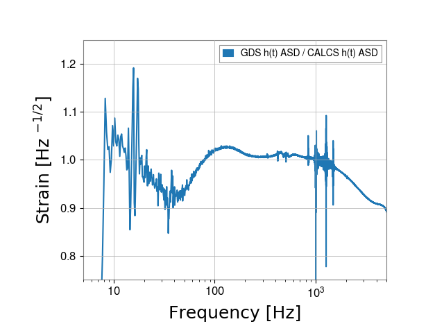 gstlal-calibration/tests/H1GDS_1238177020_filter_tests/H1/H1_1238246281_1238246497_ASD_residual.png