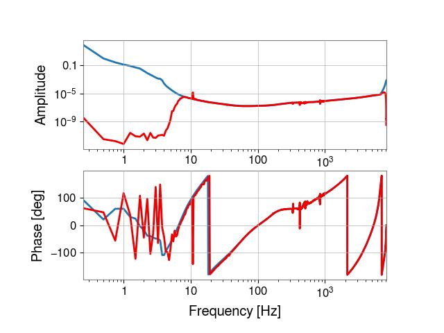gstlal-calibration/tests/H1GDS_1238177020_filter_tests/H1/H1_1238246281_1238246497_all_tf.png