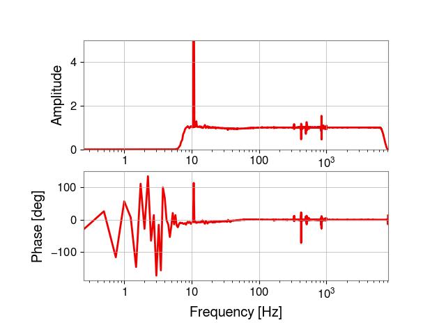 gstlal-calibration/tests/H1GDS_1238177020_filter_tests/H1/H1_1238246281_1238246497_all_tf_ratio.png