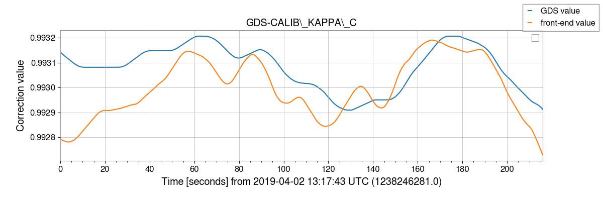 gstlal-calibration/tests/H1GDS_1238177020_filter_tests/H1/H1_1238246281_1238246497_plot_GDS-CALIB_KAPPA_C.png