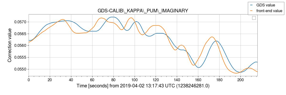 gstlal-calibration/tests/H1GDS_1238177020_filter_tests/H1/H1_1238246281_1238246497_plot_GDS-CALIB_KAPPA_PUM_IMAGINARY.png
