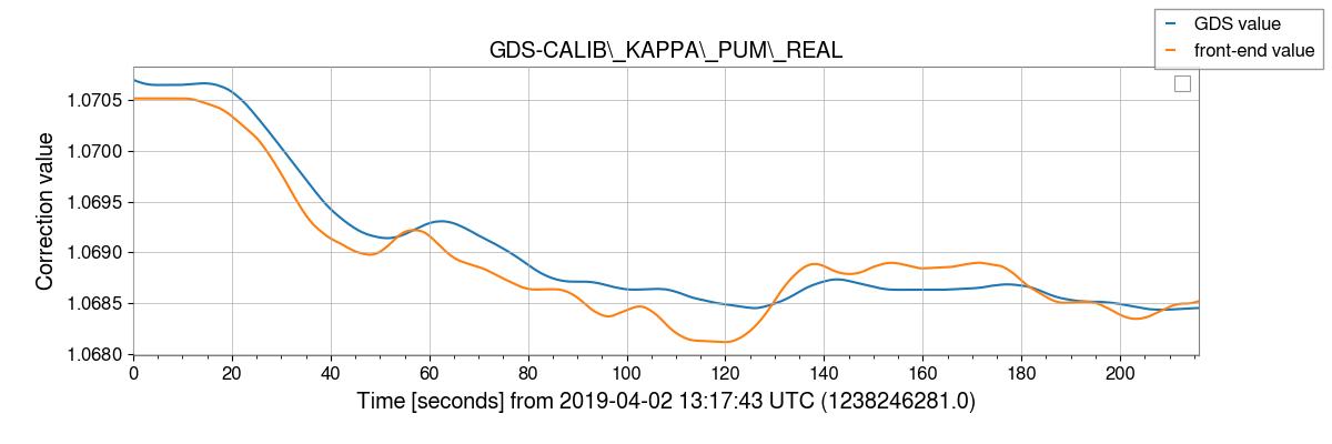 gstlal-calibration/tests/H1GDS_1238177020_filter_tests/H1/H1_1238246281_1238246497_plot_GDS-CALIB_KAPPA_PUM_REAL.png