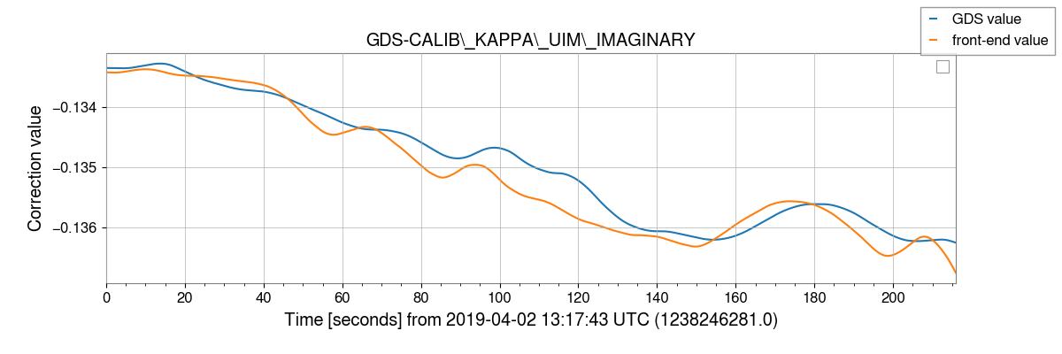 gstlal-calibration/tests/H1GDS_1238177020_filter_tests/H1/H1_1238246281_1238246497_plot_GDS-CALIB_KAPPA_UIM_IMAGINARY.png