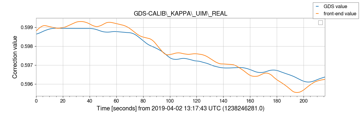 gstlal-calibration/tests/H1GDS_1238177020_filter_tests/H1/H1_1238246281_1238246497_plot_GDS-CALIB_KAPPA_UIM_REAL.png