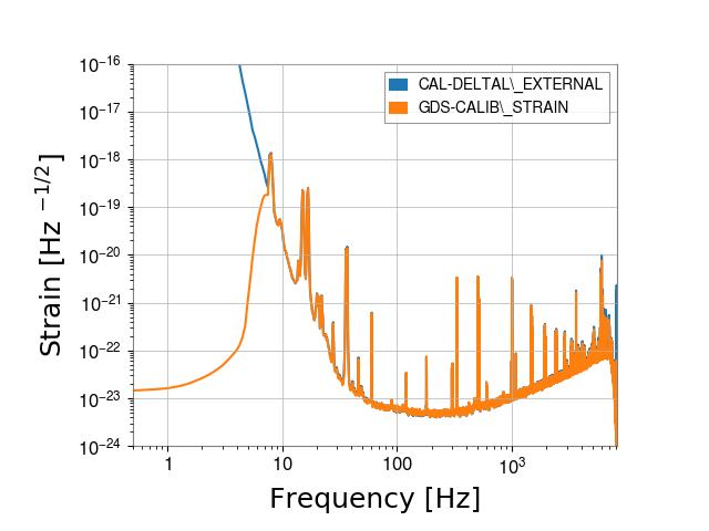 gstlal-calibration/tests/H1GDS_1238177020_filter_tests/H1/H1_1238246281_1238246497_spectrum_comparison.png