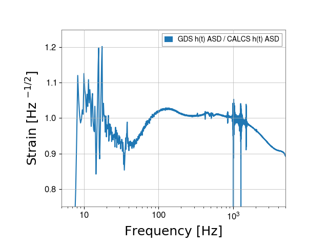 gstlal-calibration/tests/H1GDS_1238177020_filter_tests/H1/H1_1238759485_1238759701_ASD_residual.png