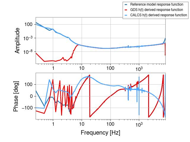 gstlal-calibration/tests/H1GDS_1238177020_filter_tests/H1/H1_1238759485_1238759701_all_tf.png