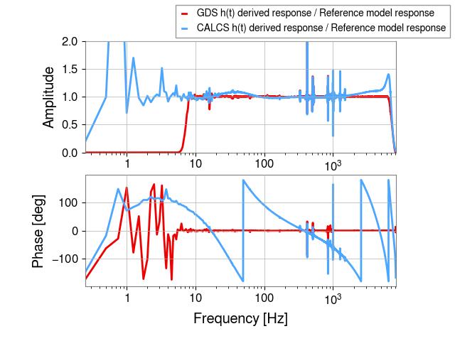 gstlal-calibration/tests/H1GDS_1238177020_filter_tests/H1/H1_1238759485_1238759701_all_tf_ratio.png