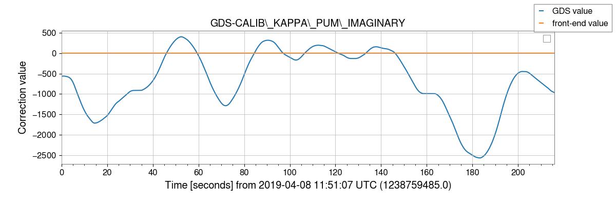 gstlal-calibration/tests/H1GDS_1238177020_filter_tests/H1/H1_1238759485_1238759701_plot_GDS-CALIB_KAPPA_PUM_IMAGINARY.png