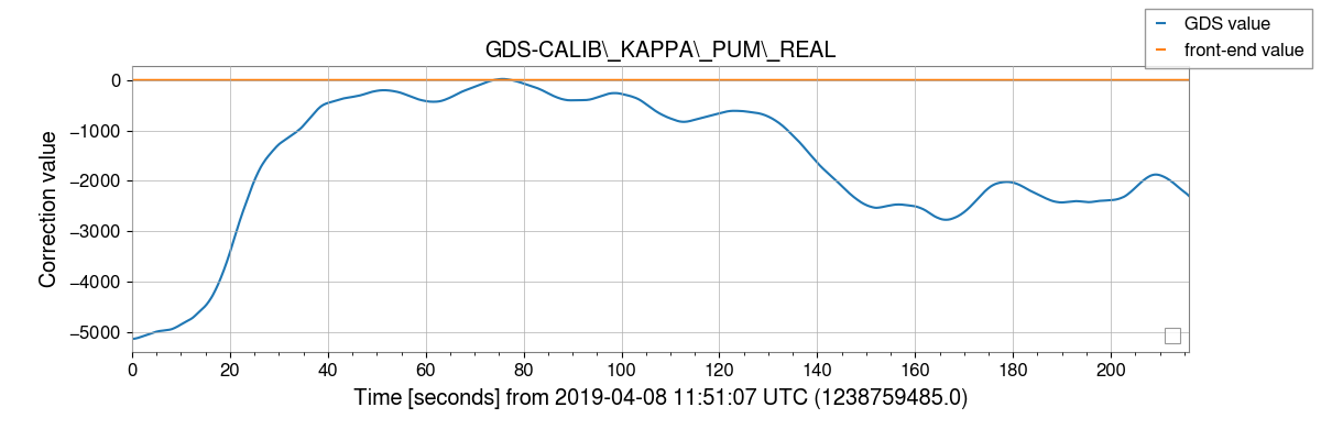 gstlal-calibration/tests/H1GDS_1238177020_filter_tests/H1/H1_1238759485_1238759701_plot_GDS-CALIB_KAPPA_PUM_REAL.png