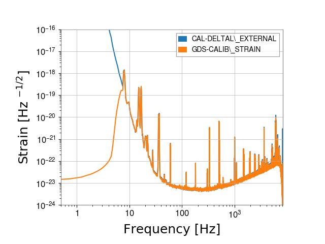 gstlal-calibration/tests/H1GDS_1238177020_filter_tests/H1/H1_1238759485_1238759701_spectrum_comparison.png