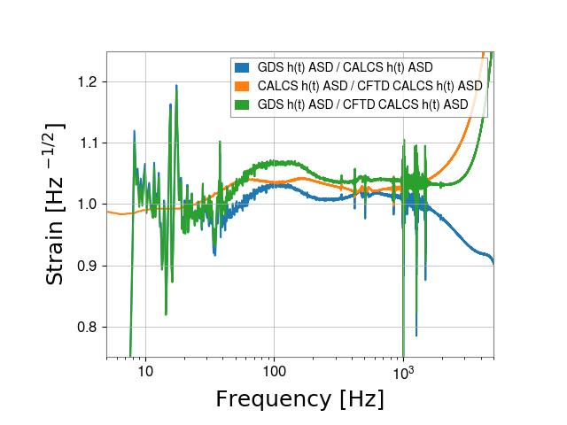 gstlal-calibration/tests/H1GDS_1238952670_filter_tests/H1/H1_1238956392_1238956608_ASD_residual.png