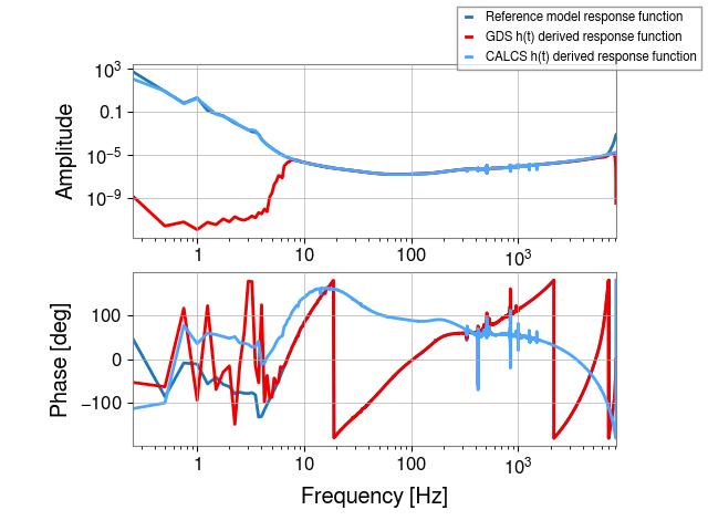 gstlal-calibration/tests/H1GDS_1238952670_filter_tests/H1/H1_1238956392_1238956608_all_tf.png