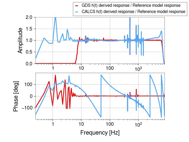 gstlal-calibration/tests/H1GDS_1238952670_filter_tests/H1/H1_1238956392_1238956608_all_tf_ratio.png