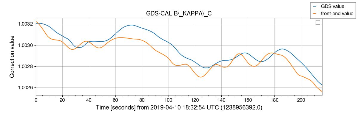 gstlal-calibration/tests/H1GDS_1238952670_filter_tests/H1/H1_1238956392_1238956608_plot_GDS-CALIB_KAPPA_C.png