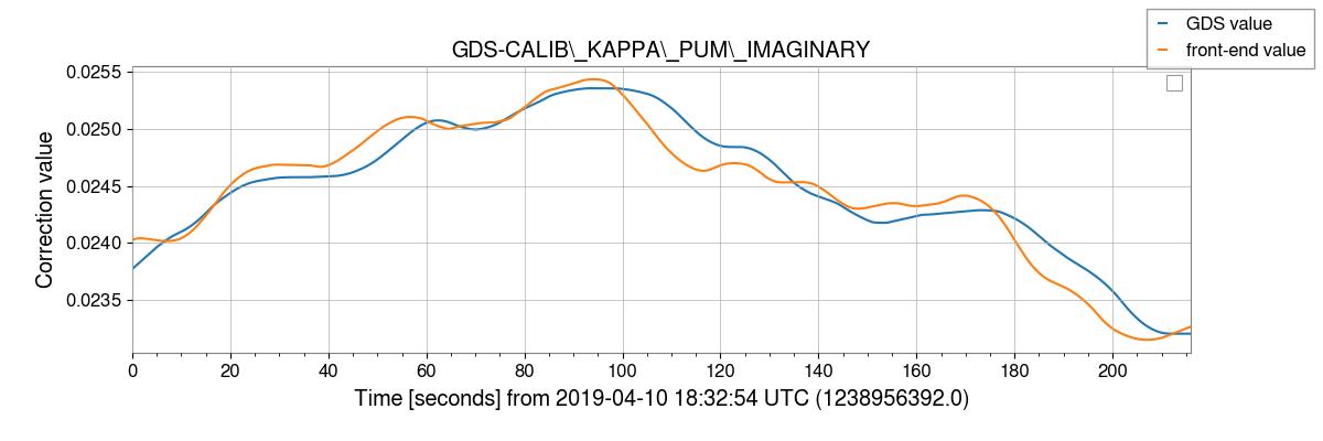 gstlal-calibration/tests/H1GDS_1238952670_filter_tests/H1/H1_1238956392_1238956608_plot_GDS-CALIB_KAPPA_PUM_IMAGINARY.png