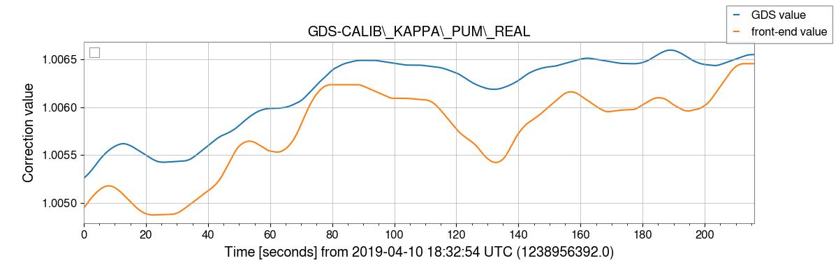 gstlal-calibration/tests/H1GDS_1238952670_filter_tests/H1/H1_1238956392_1238956608_plot_GDS-CALIB_KAPPA_PUM_REAL.png