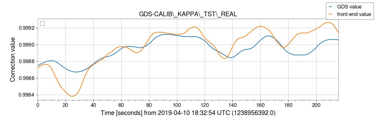gstlal-calibration/tests/H1GDS_1238952670_filter_tests/H1/H1_1238956392_1238956608_plot_GDS-CALIB_KAPPA_TST_REAL.png
