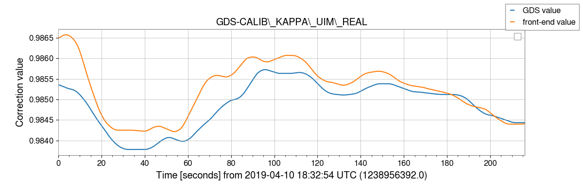 gstlal-calibration/tests/H1GDS_1238952670_filter_tests/H1/H1_1238956392_1238956608_plot_GDS-CALIB_KAPPA_UIM_REAL.png