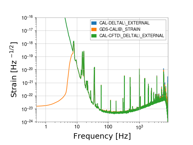 gstlal-calibration/tests/H1GDS_1238952670_filter_tests/H1/H1_1238956392_1238956608_spectrum_comparison.png