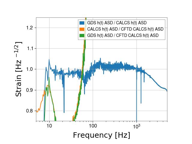 gstlal-calibration/tests/H1GDS_1238952670_filter_tests/H1/H1_1238962650_1238964366_ASD_residual.png