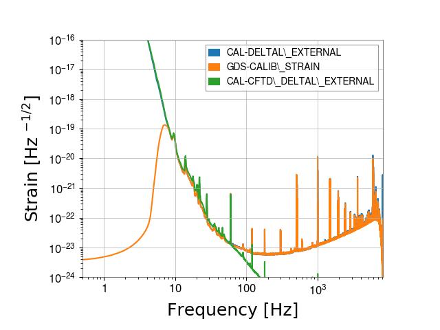 gstlal-calibration/tests/H1GDS_1238952670_filter_tests/H1/H1_1238962650_1238964366_spectrum_comparison.png