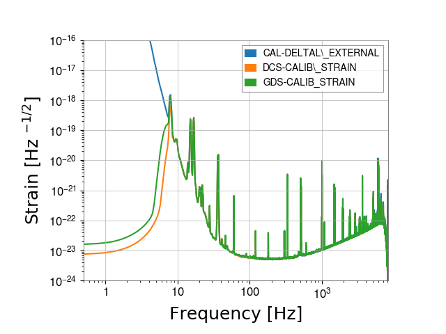 gstlal-calibration/tests/H1DCS_C01_1237831461_filter_tests/H1/H1_1239036564_1239039340_spectrum_comparison.png