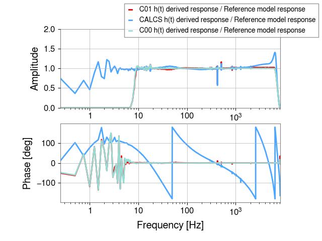 gstlal-calibration/tests/L1DCS_C01_1239579018_filter_tests/L1/L1_1239671444_1239674220_all_tf_ratio.png