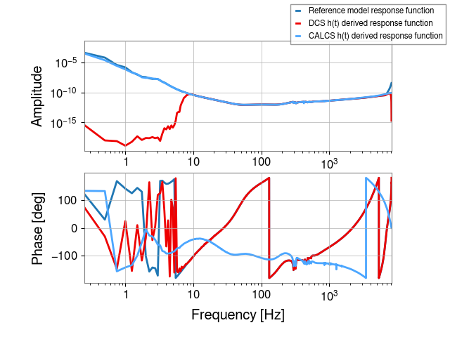 gstlal-calibration/tests/L1DCS_C01_1239579018_filter_tests/L1/L1_1239671444_1239674220_all_tf.png