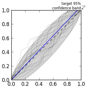 lalinference/test/baseline/test_pp_plot_lines.png